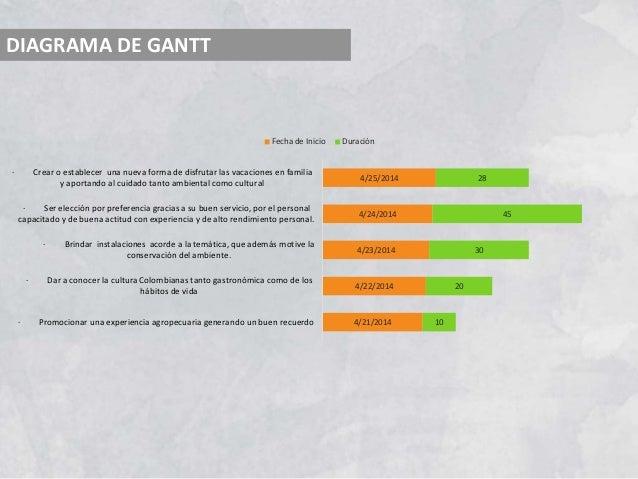 DIAGRAMA DE GANTT 4/21/2014 4/22/2014 4/23/2014 4/24/2014 4/25/2014 10 20 30 45 28 · Promocionar una experiencia agropecua...