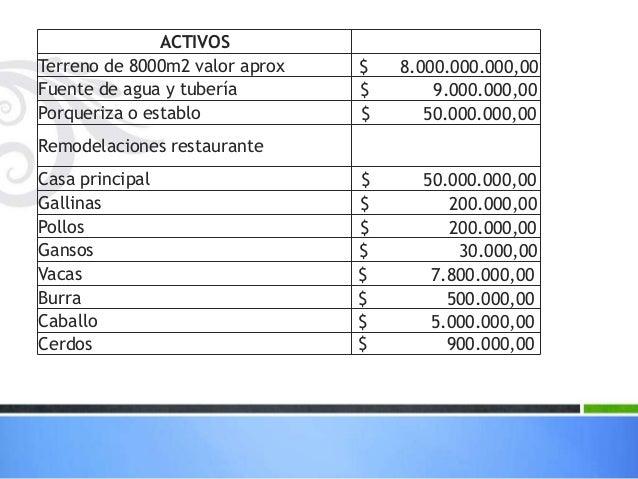 ACTIVOS Terreno de 8000m2 valor aprox $ 8.000.000.000,00 Fuente de agua y tubería $ 9.000.000,00 Porqueriza o establo $ 50...