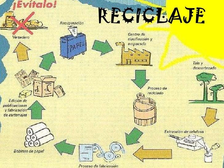 Proyecto ambiental escolar 1 for Carteleras escolares de reciclaje