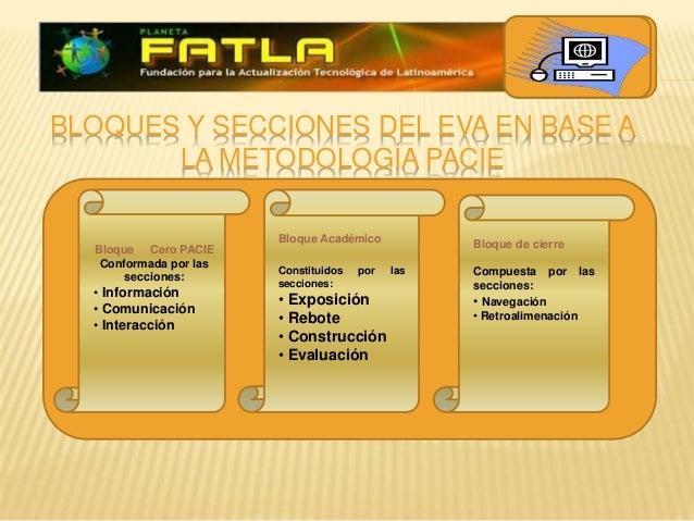 BLOQUES Y SECCIONES DEL EVA EN BASE A LA METODOLOGÍA PACIE Bloque Cero PACIE Conformada por las secciones: • Información •...