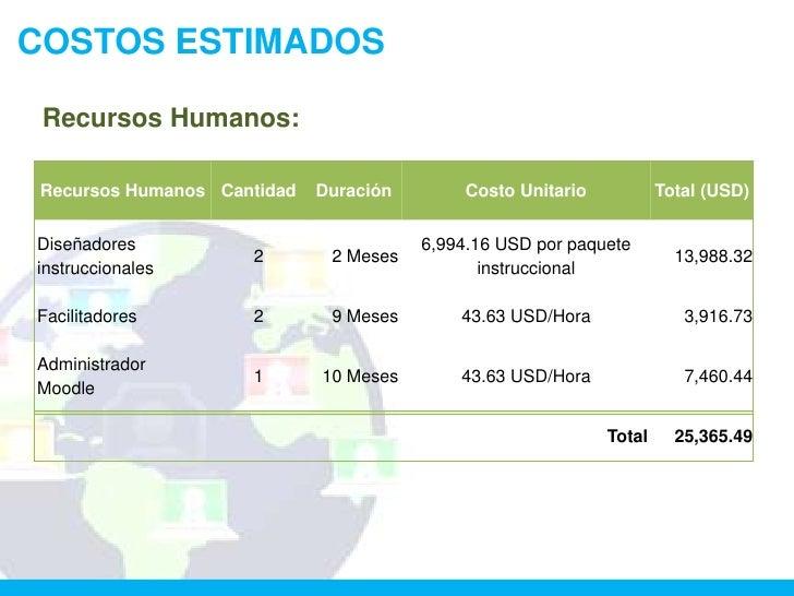 COSTOS ESTIMADOS Recursos Humanos:Recursos Humanos Cantidad   Duración        Costo Unitario           Total (USD)Diseñado...