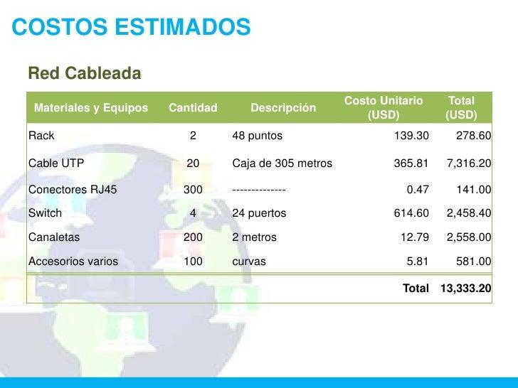 COSTOS ESTIMADOS Red Cableada                                                         Costo Unitario     Total  Materiales...