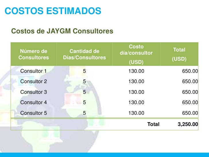 COSTOS ESTIMADOS Costos de JAYGM Consultores                                        Costo  Número de        Cantidad de   ...