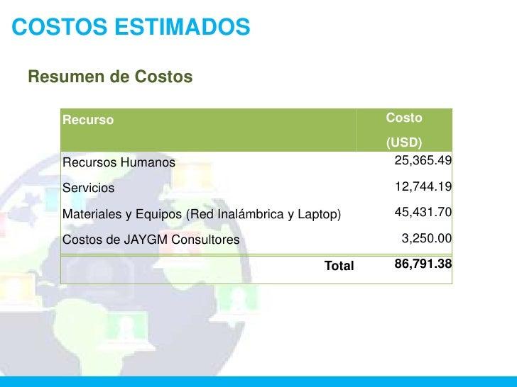 COSTOS ESTIMADOS Resumen de Costos    Recurso                                             Costo                           ...