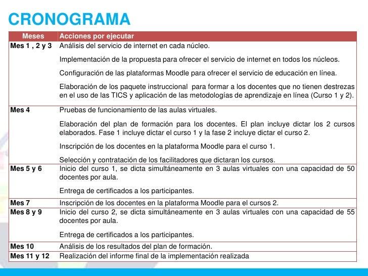 CRONOGRAMA  Meses         Acciones por ejecutarMes 1 , 2 y 3   Análisis del servicio de internet en cada núcleo.          ...