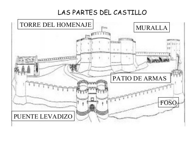 LAS PARTES DEL CASTILLO TORRE DEL HOMENAJE            MURALLA                         PATIO DE ARMAS                      ...