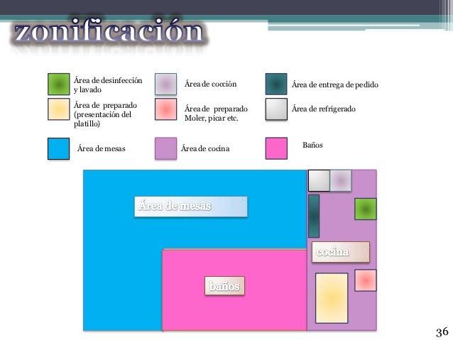 Proyecto cenaduria fuentes sanchez ramos for Ejemplo de programa de necesidades arquitectura