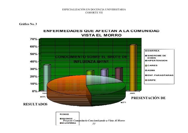 ESPECIALIZACIÓN EN DOCENCIA UNIVERSITARIA                                                 COHORTE VII    Gráfico No. 3    ...