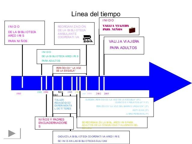 Línea del tiempo  1985  1989  I NI CI O  VALIJA VIAJERA  PARA NIÑOS  VALI JA VI AJERA  PARA ADULTOS  1999 2002 2003  REORG...