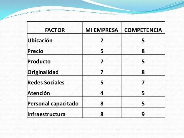 FACTOR  MI EMPRESA COMPETENCIA  Ubicación  7  5  Precio  5  8  Producto  7  5  Originalidad  7  8  Redes Sociales  5  7  A...