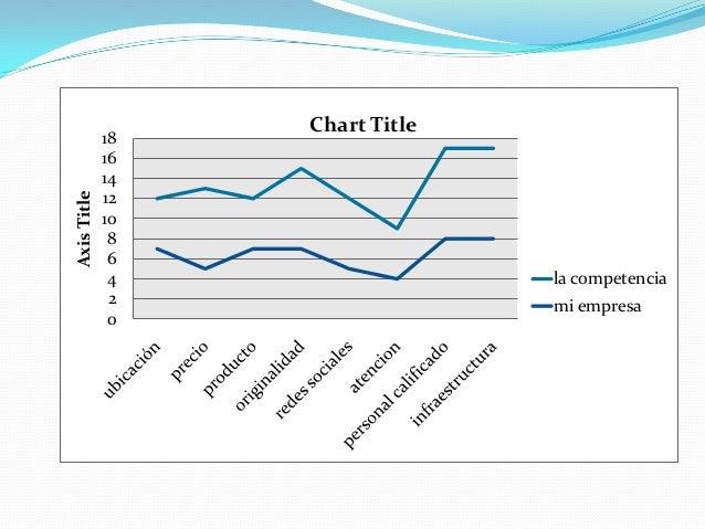 Axis Title  18 16 14 12 10 8 6 4 2 0  Chart Title  la competencia mi empresa