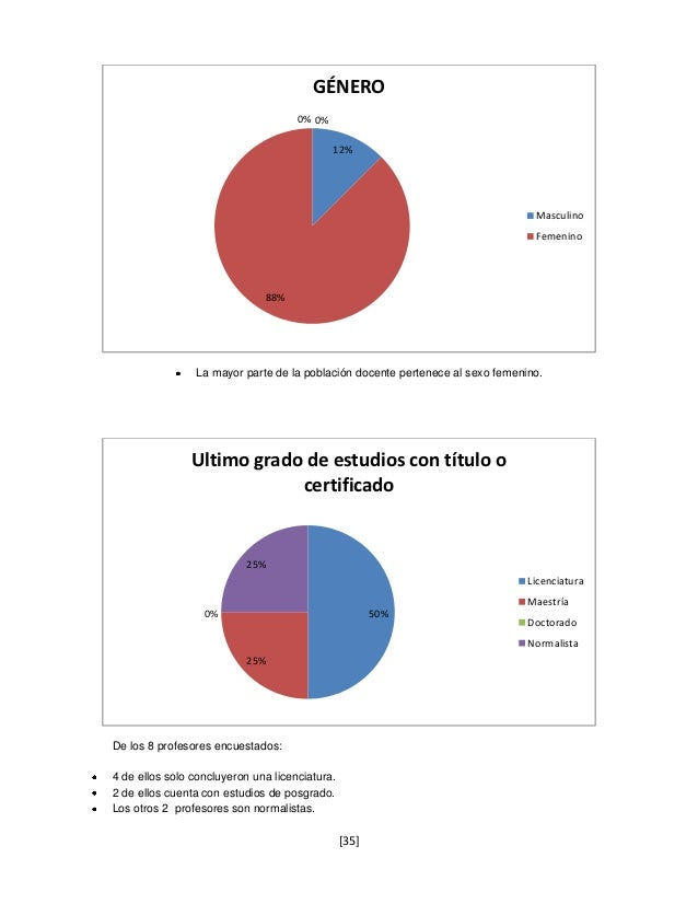 GÉNERO                                     0% 0%                                             12%                          ...