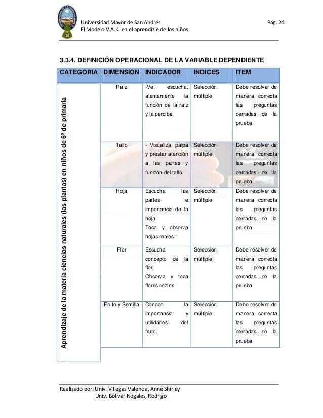 Universidad Mayor de San Andrés Pág. 24 El Modelo V.A.K. en el aprendizje de los niños Realizado por: Univ. Villegas Valen...