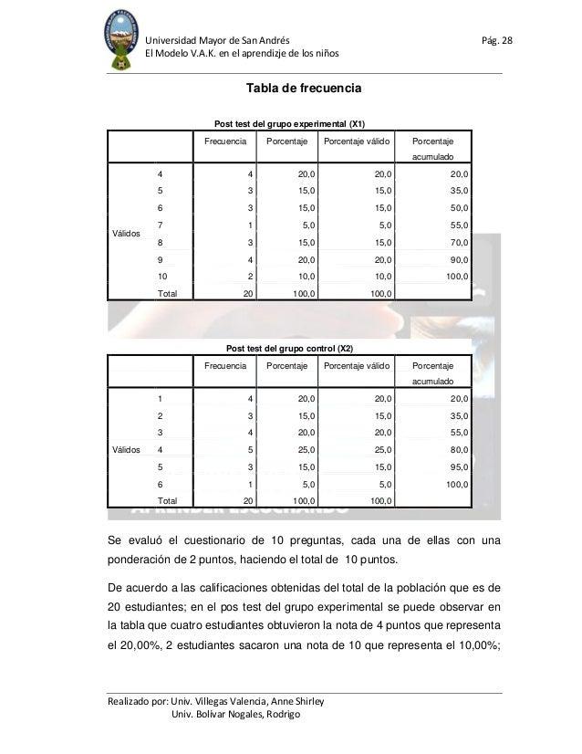 Universidad Mayor de San Andrés Pág. 28 El Modelo V.A.K. en el aprendizje de los niños Realizado por: Univ. Villegas Valen...