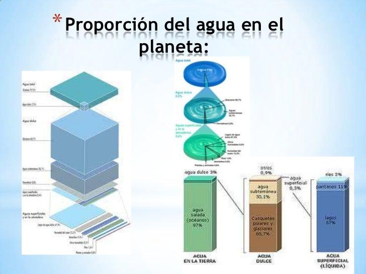 * Proporción del agua en el          planeta: