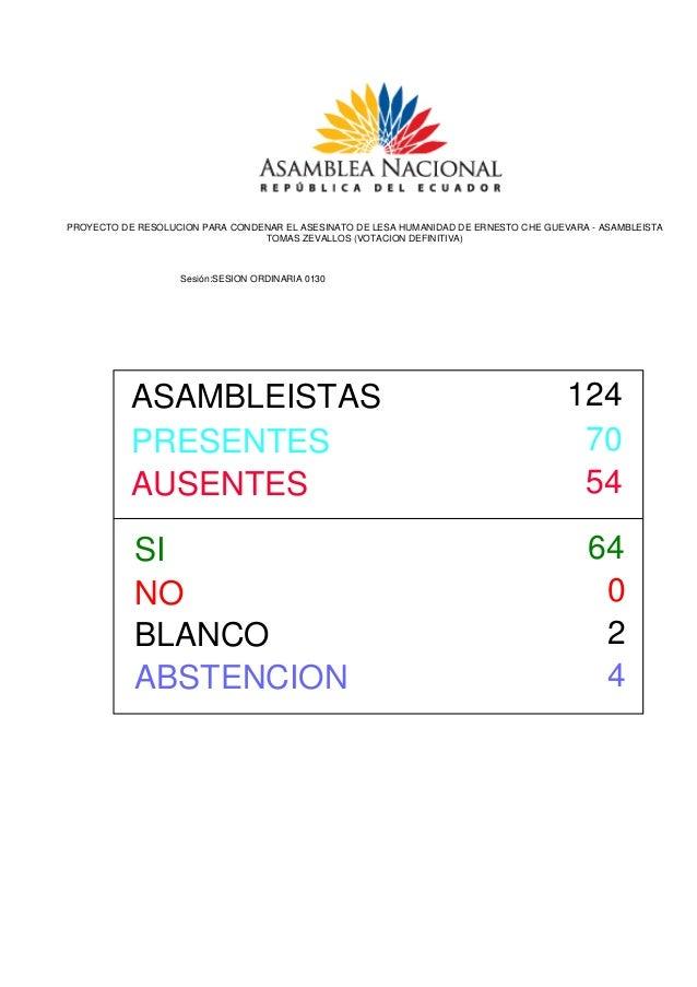 SI 64 NO BLANCO ABSTENCION 0 2 4 PRESENTES 70 AUSENTES 54 ASAMBLEISTAS 124 PROYECTO DE RESOLUCION PARA CONDENAR EL ASESINA...