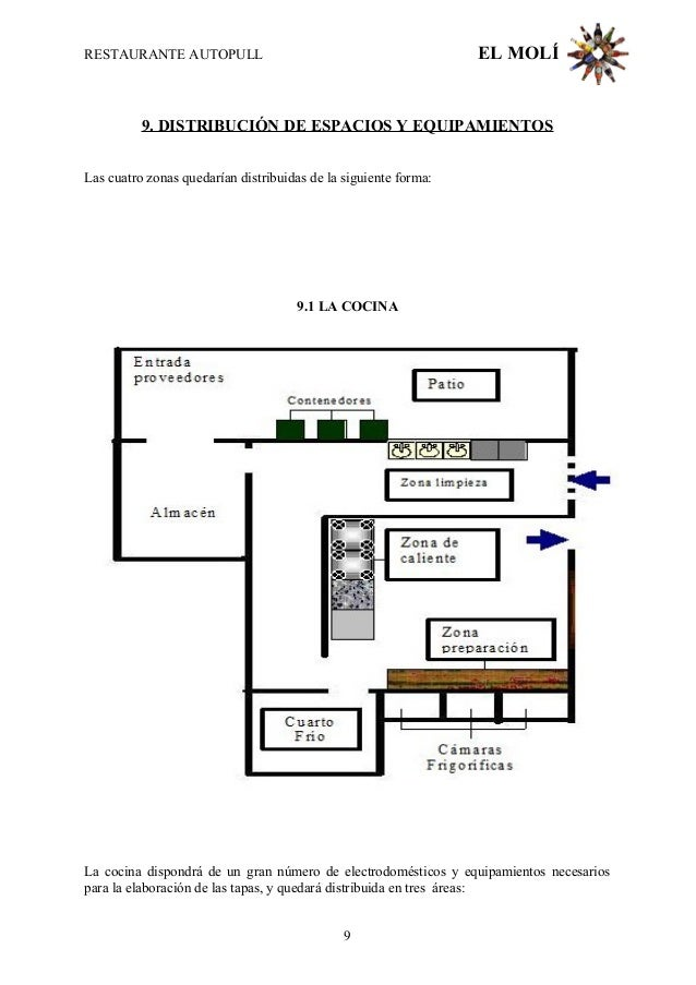 Proyecto de restaurant for Areas de un restaurante