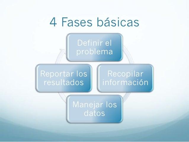 4 Fases básicasDefinir elproblemaRecopilarinformaciónManejar losdatosReportar losresultados