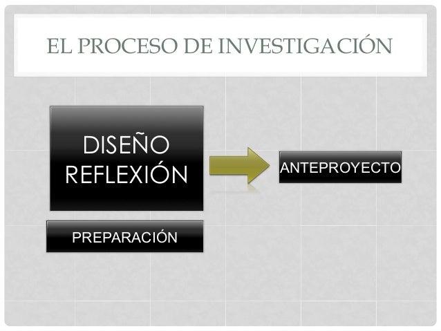 EL PROCESO DE INVESTIGACIÓNDISEÑOREFLEXIÓNPREPARACIÓNANTEPROYECTO