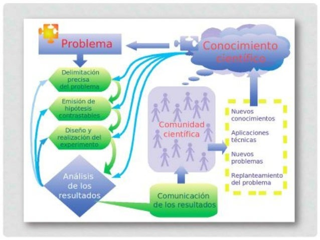 EL PROCESO DE INVESTIGACIÓNReflexión DiseñoAcceso ProducciónInterpretaranalizarIntegrarElaborar informeproyectodatosresult...