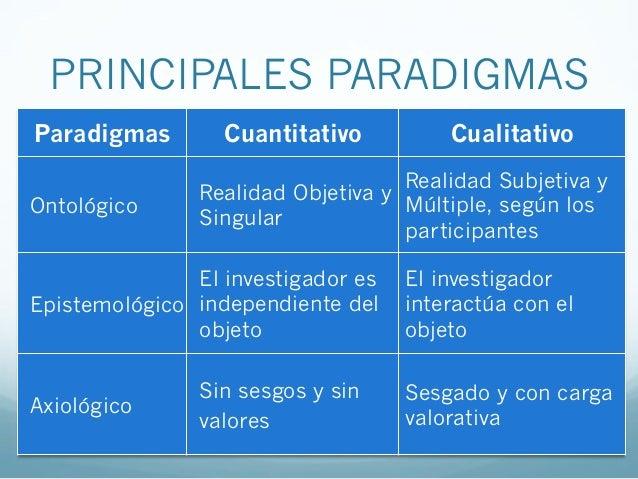 Paradigmas Cuantitativo CualitativoLenguaje•Formal•Definiciones previas•Impersonal•Informal•Decisiones por desarrolla...