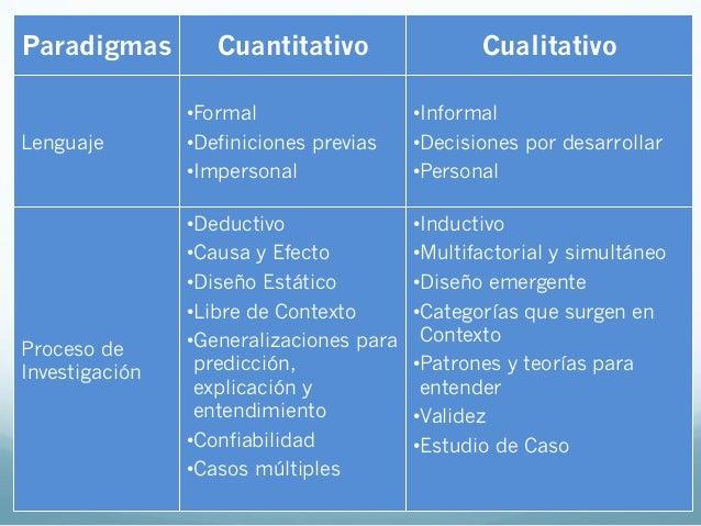 Paradigmas Cuantitativo CualitativoExperiencia yentrenamientodel InvestigadorHabilidad técnica,computación estadísticaHabi...