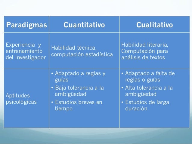 Paradigmas Cuantitativo CualitativoNaturaleza delproblema• Confirmar teoría• Estudiado previamente• Variables conocidas...