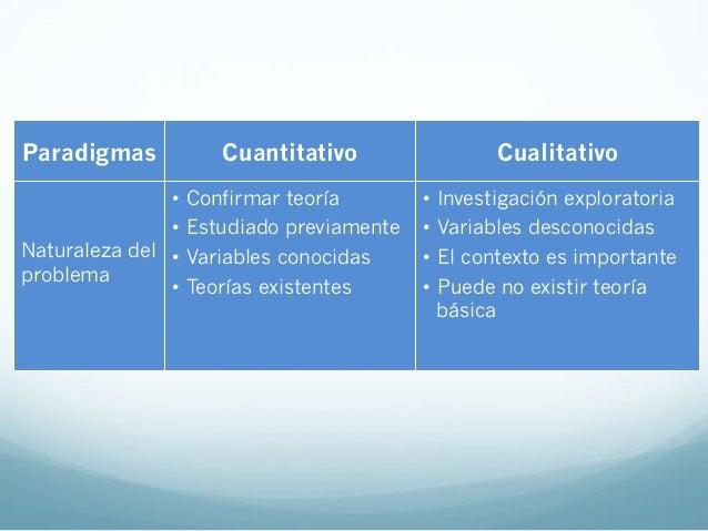 Paradigmas Cuantitativo CualitativoAspectosMetodológicos• Experimentos:Aleatorización,Homogeneización,Bloques• EstudiosO...