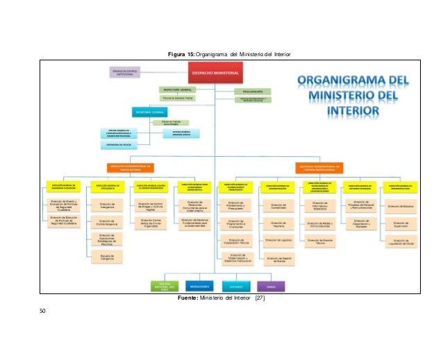 Proyecto de tesis polic a de transito del per for Ministerio del interior antecedentes