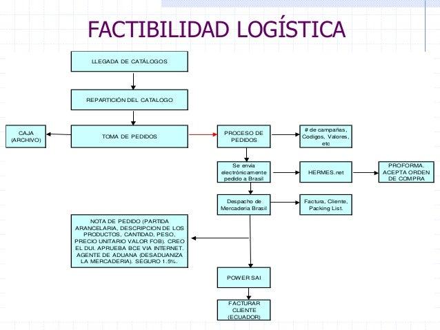 dff781d06c3ce FACTIBILIDAD LOGÍSTICA HERMES ADUANA BRASIL DHL ADUANA ECUADOR FINEY  54.