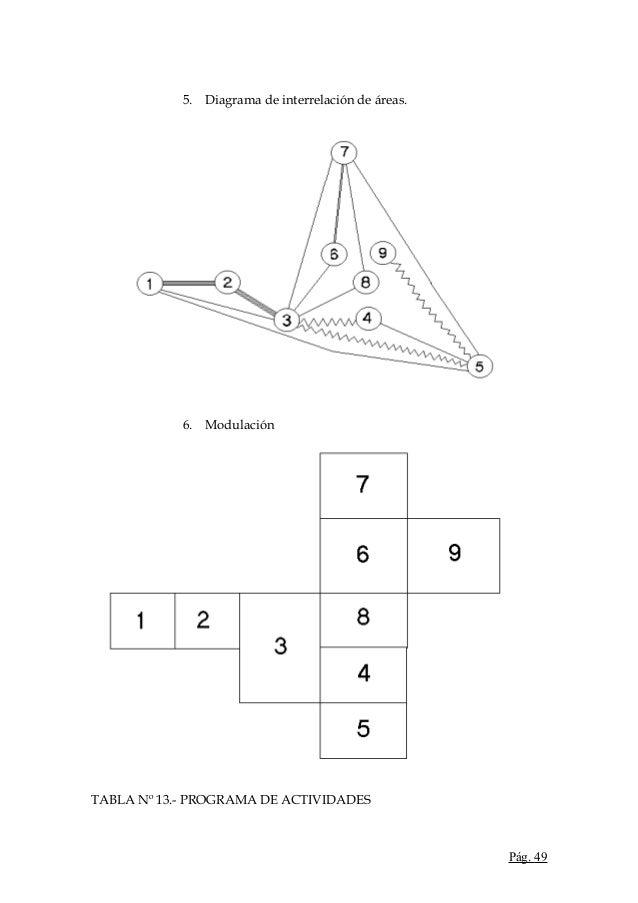 5. Diagrama de interrelación de áreas.6. ModulaciónTABLA Nº 13.- PROGRAMA DE ACTIVIDADESPág. 49