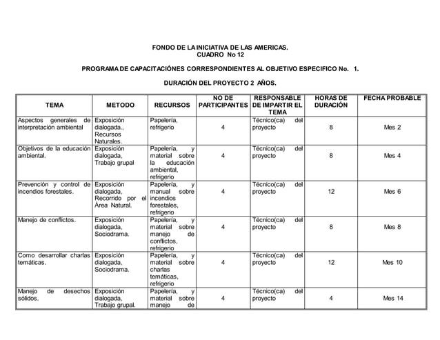 FONDO DE LAINICIATIVA DE LAS AMERICAS. CUADRO No 12 PROGRAMADE CAPACITACIÓNES CORRESPONDIENTES AL OBJETIVO ESPECIFICO No. ...