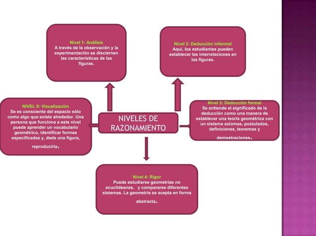 Nivel 1: Análisis                               Nivel 2: Deducción informal                     A través de la observación...