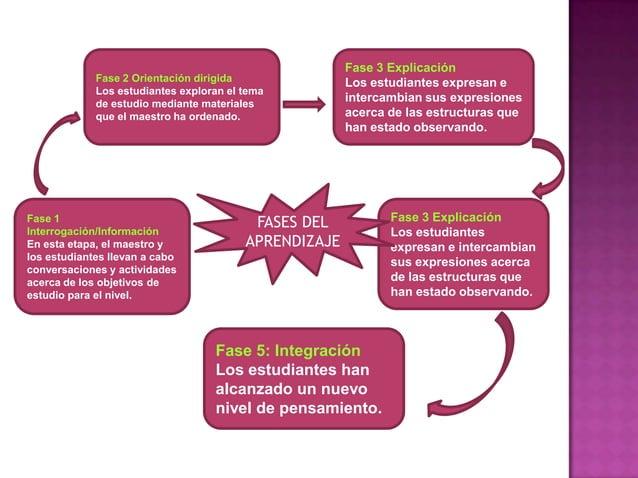 Fase 3 Explicación             Fase 2 Orientación dirigida               Los estudiantes expresan e             Los estudi...