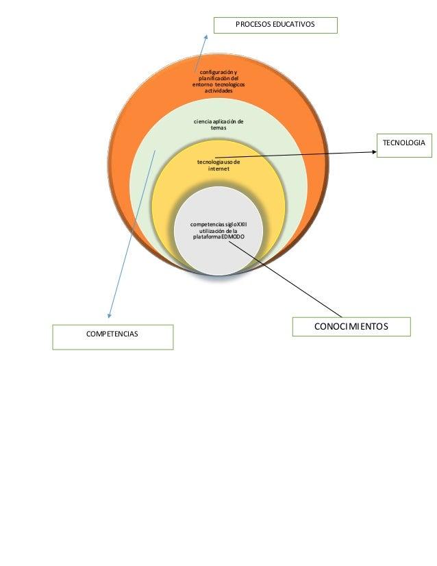 configuración y planificación del entorno tecnologicos actividades ciencia aplicación de temas tecnologia uso de internet ...