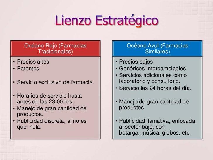 Proyecto Farmacias Similares