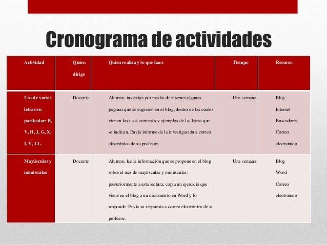 Cronograma de actividades Actividad Quien dirige Quien realiza y lo que hace Tiempo Recurso Uso de varias letras en partic...