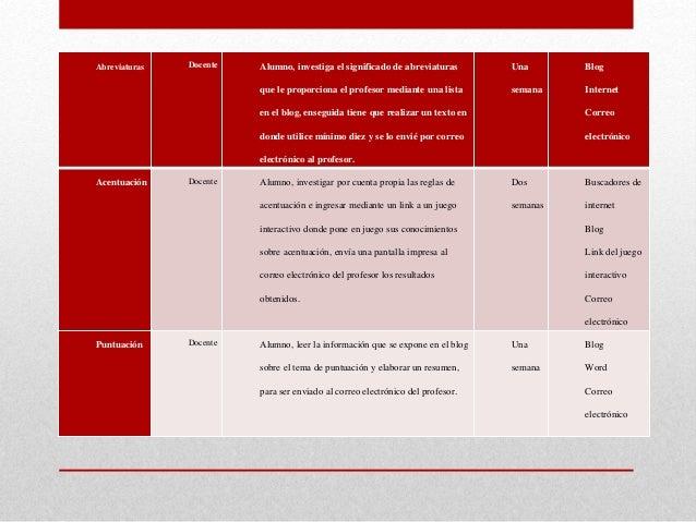 Abreviaturas Docente Alumno, investiga el significado de abreviaturas que le proporciona el profesor mediante una lista en...