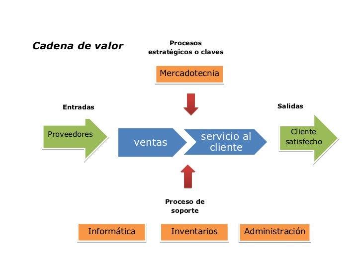 ProcesosCadena de valor                         estratégicos o claves                            Mercadotecnia     Entrada...