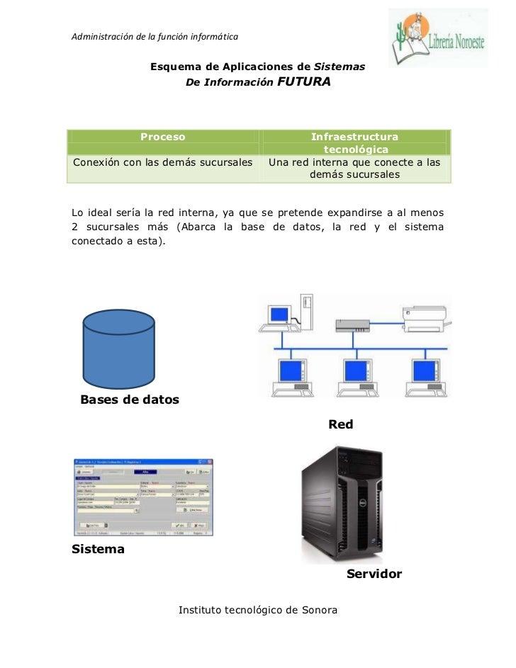 Administración de la función informática                  Esquema de Aplicaciones de Sistemas                           De...