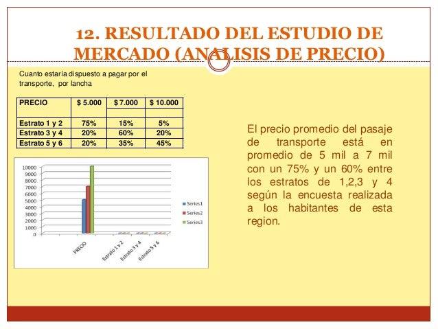12. RESULTADO DEL ESTUDIO DE                MERCADO (ANALISIS DE PRECIO)Cuanto estaría dispuesto a pagar por eltransporte,...