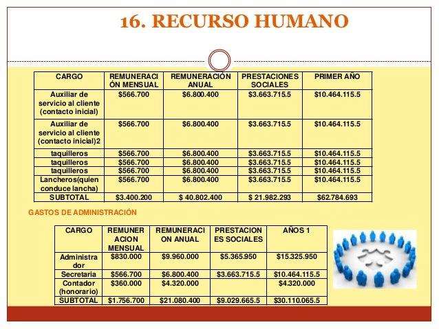 16. RECURSO HUMANO       CARGO            REMUNERACI        REMUNERACIÓN         PRESTACIONES        PRIMER AÑO           ...
