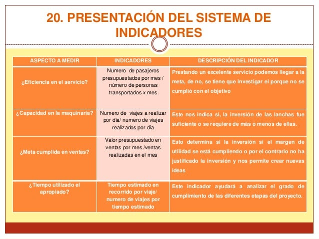 20. PRESENTACIÓN DEL SISTEMA DE                     INDICADORES     ASPECTO A MEDIR                INDICADORES            ...
