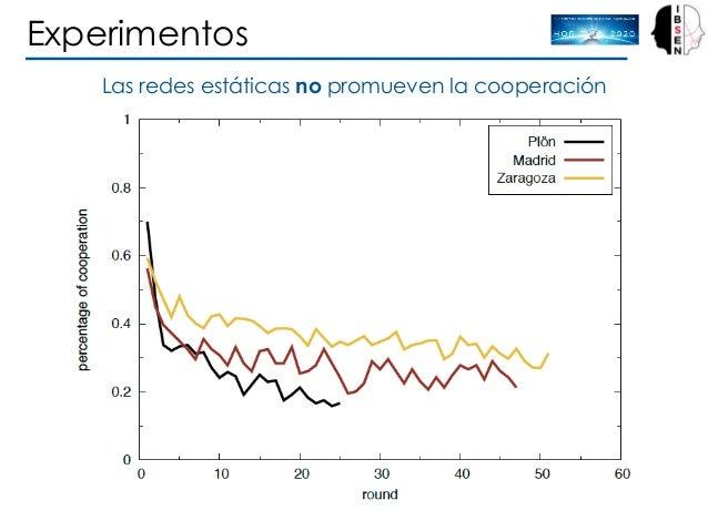 Experimentos Las redes estáticas no promueven la cooperación