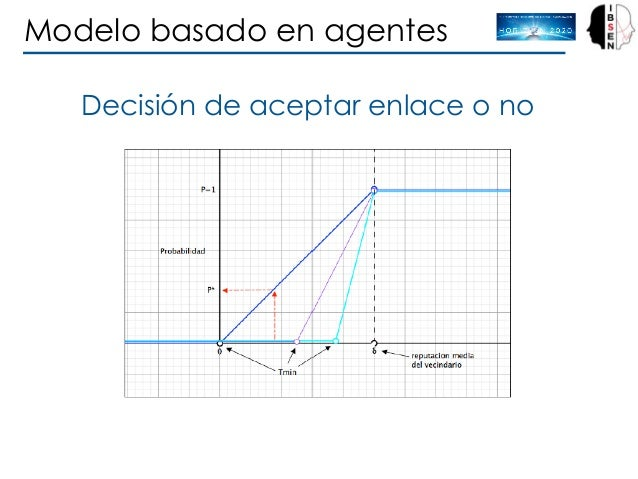 Modelo basado en agentes Decisión de aceptar enlace o no