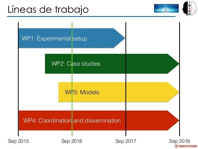 @anxosan Líneas de trabajo WP1: Experimental setup WP2: Case studies WP3: Models WP4: Coordination and dissemination Sep 2...