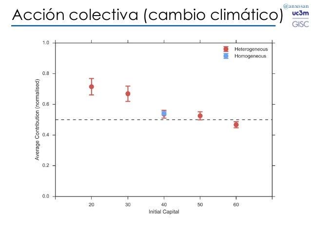 @anxosan Acción colectiva (cambio climático)