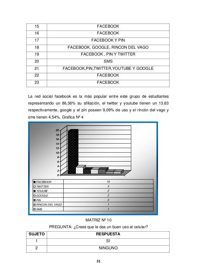51 15 FACEBOOK 16 FACEBOOK 17 FACEBOOK Y PIN 18 FACEBOOK, GOOGLE, RINCON DEL VAGO 19 FACEBOOK , PIN Y TWITTER 20 SMS 21 FA...