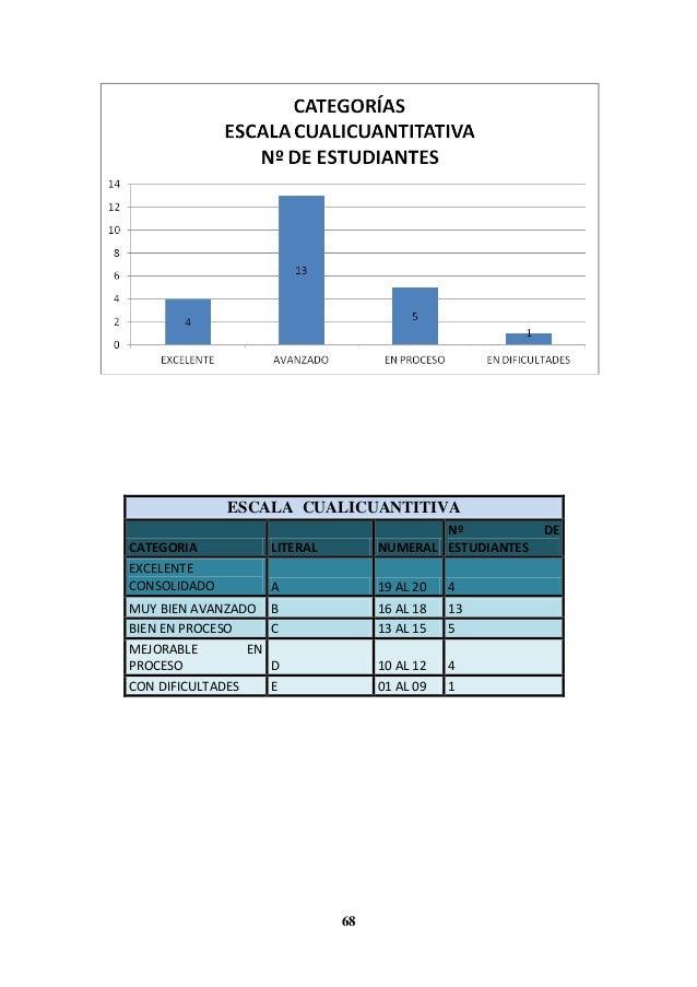 68 ESCALA CUALICUANTITIVA CATEGORIA LITERAL NUMERAL Nº DE ESTUDIANTES EXCELENTE CONSOLIDADO A 19 AL 20 4 MUY BIEN AVANZADO...