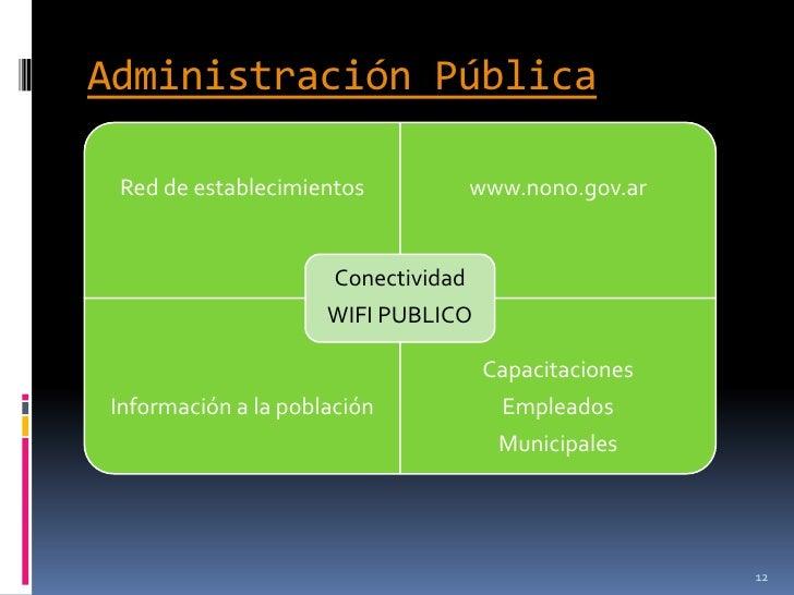 Administración Pública Red de establecimientos             www.nono.gov.ar                      Conectividad              ...